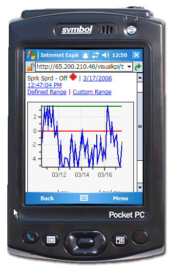 2005 Visual KPI Trend on Symbol Pocket PC Device