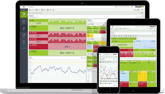 Biotech KPI Dashboard in Visual KPI