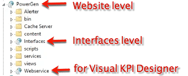 Visual KPI directories
