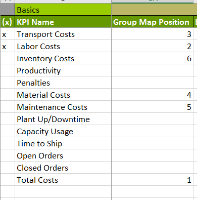 Visual KPI Designer Group Map position