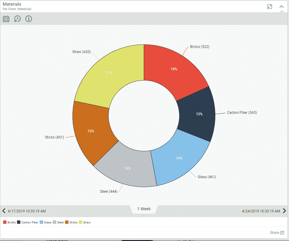 query-based charts