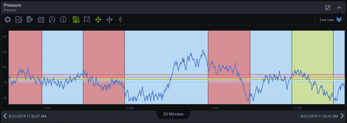 Visual KPI Status History Trend