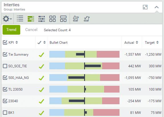 Visual KPI Ad Hoc Trend view
