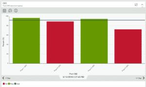 standard query bar chart