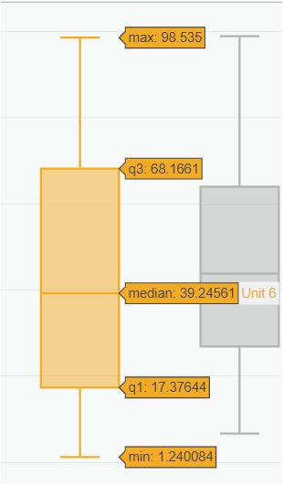 Visual KPI Box Plots