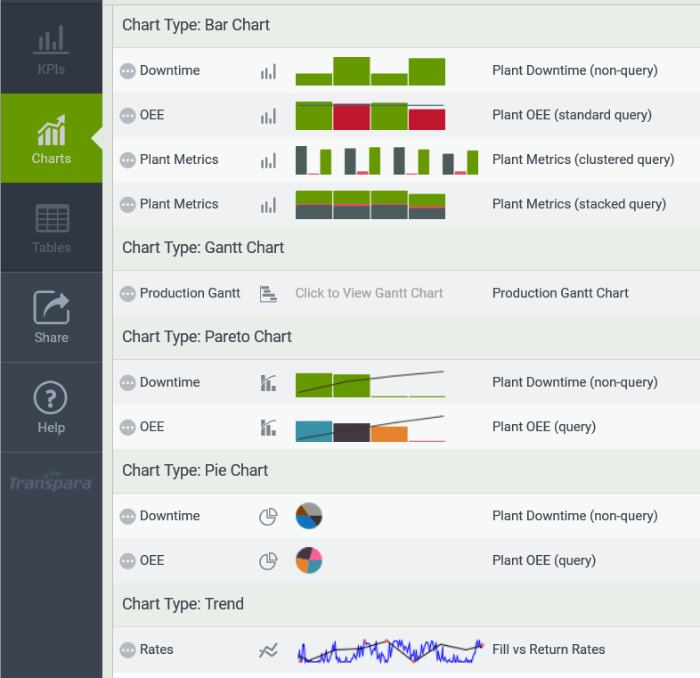 Visual KPI charts list view