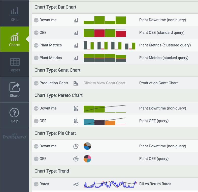 Visual KPI charts list view