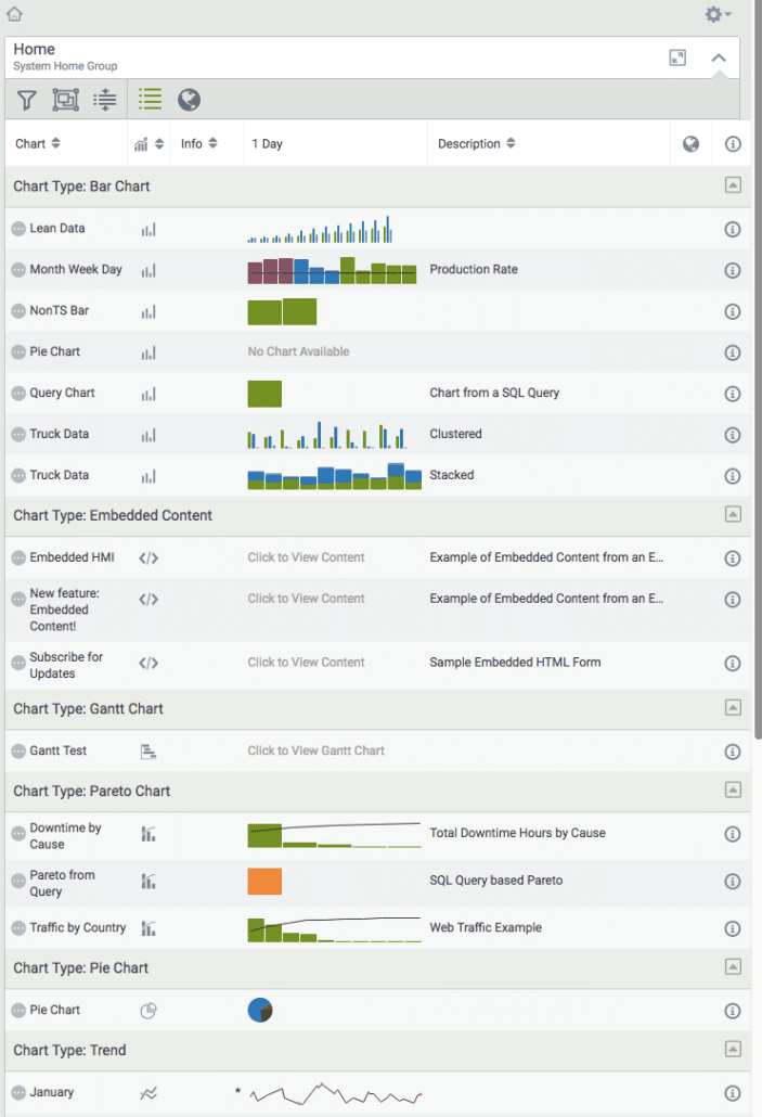 Access Visual KPI charts from the navigation menu