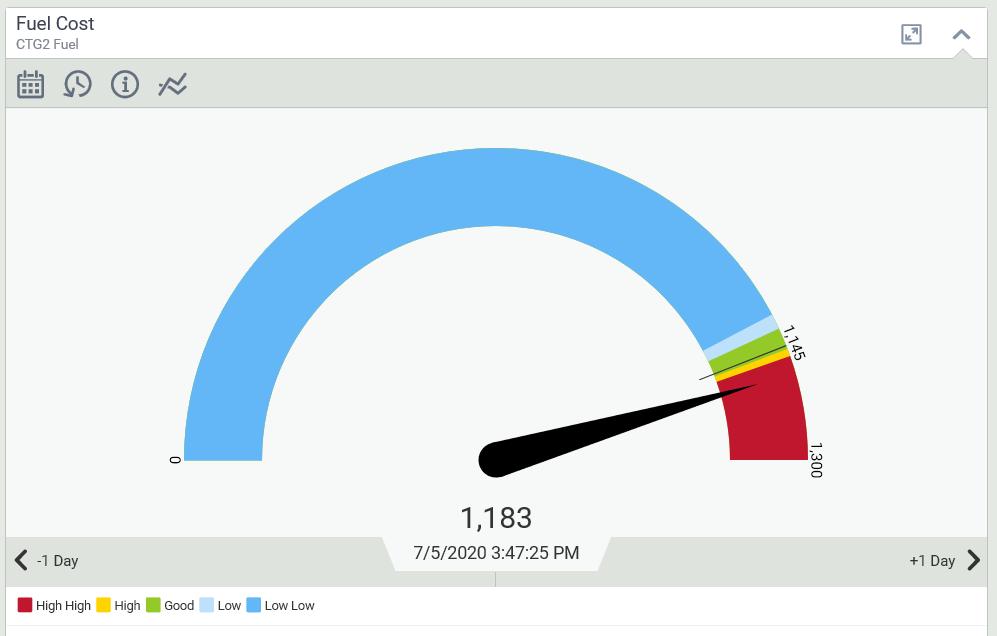 gauge/dial/speedometer charts