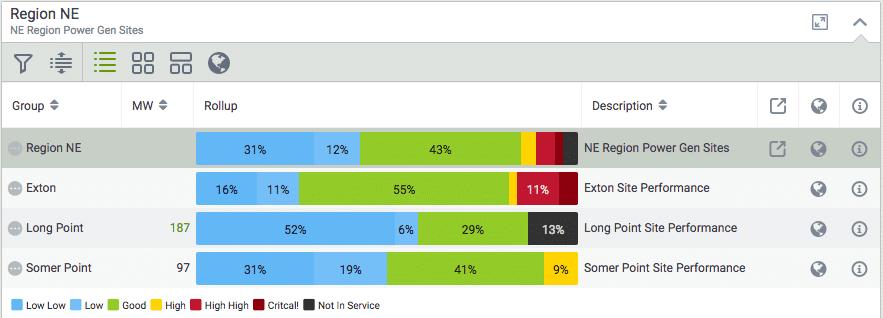Visual KPI groups