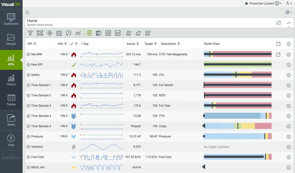 Visual KPI list view