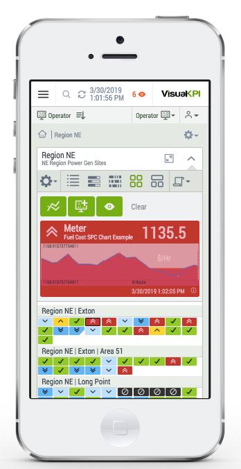 Visual KPI map view in alert
