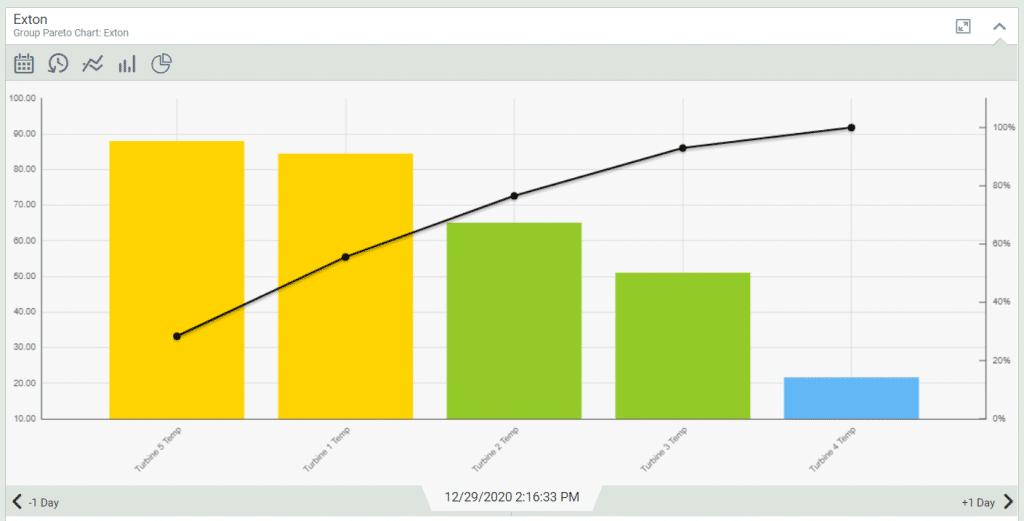 multi-KPI pareto chart