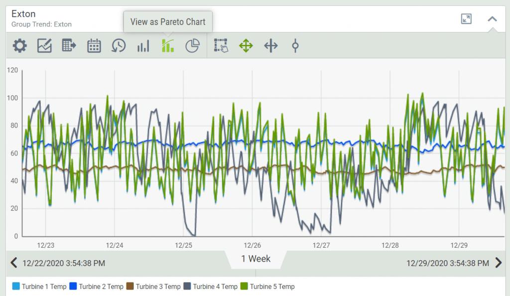 multi-KPI trend