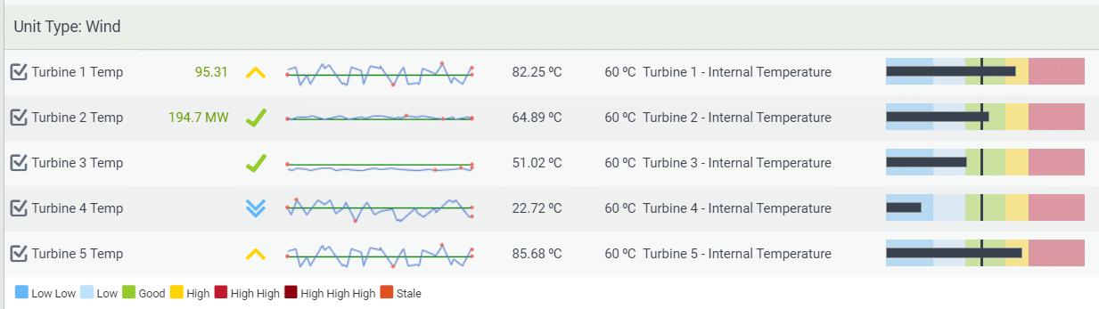 multi-KPI temperature