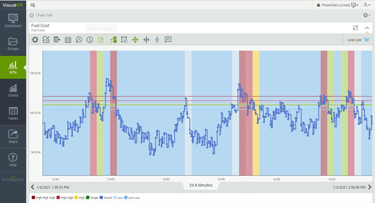 Visual KPI status background