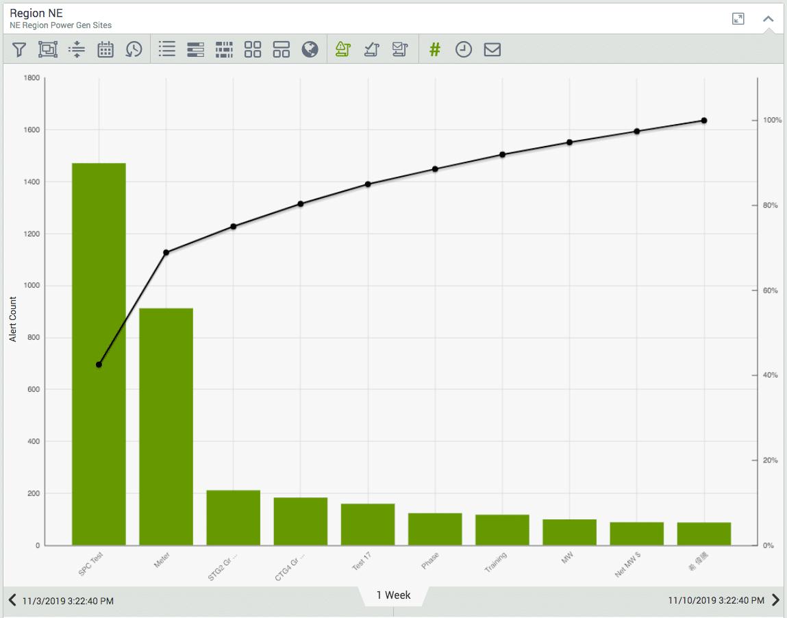 Visual KPI summary status alert count