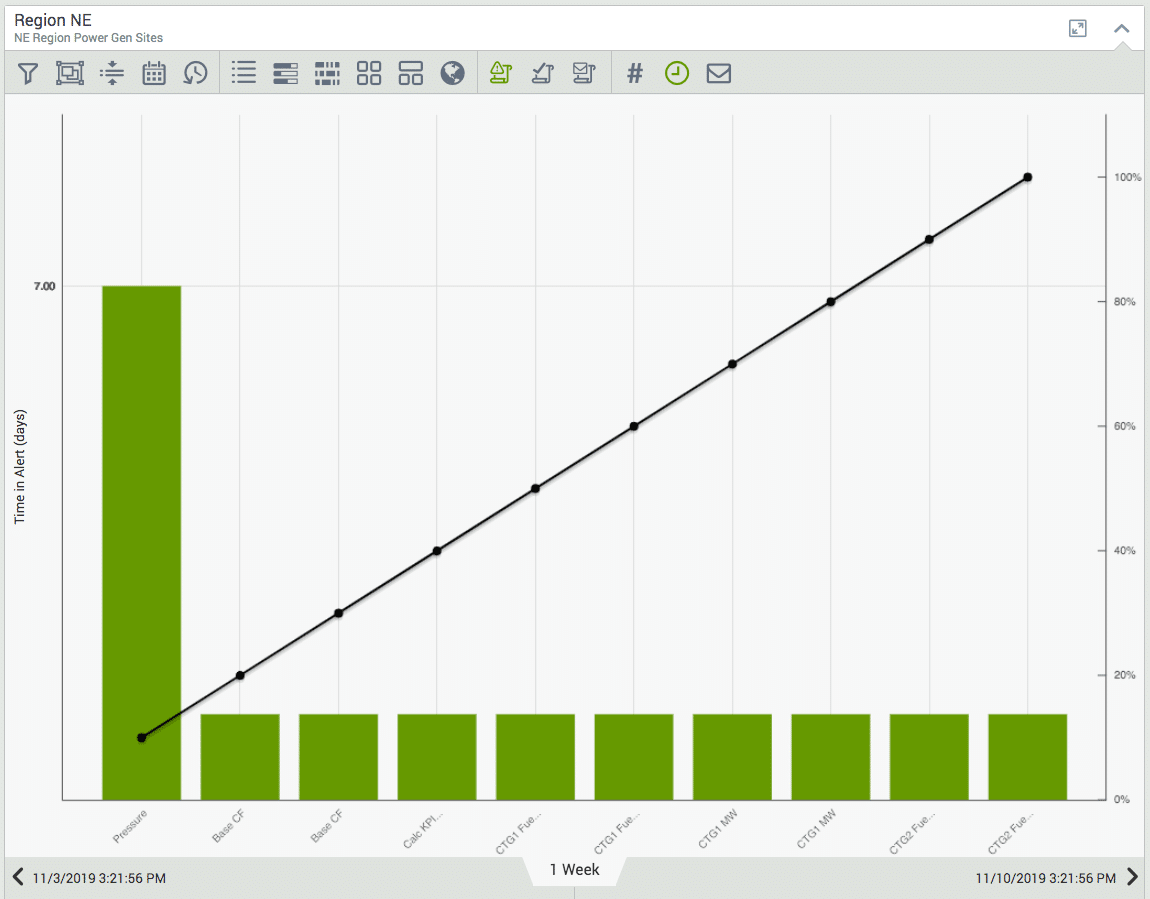 Visual KPI status summary time-in-state