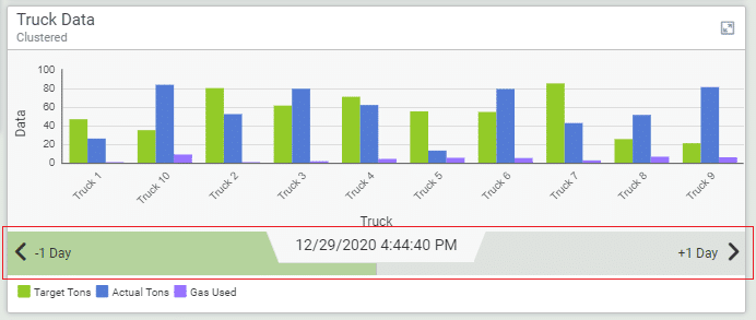time range KPI block