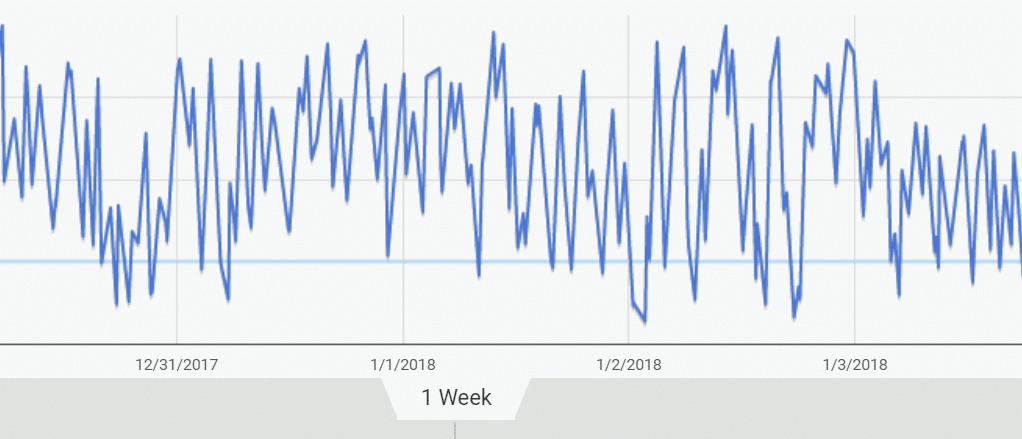 trend time range