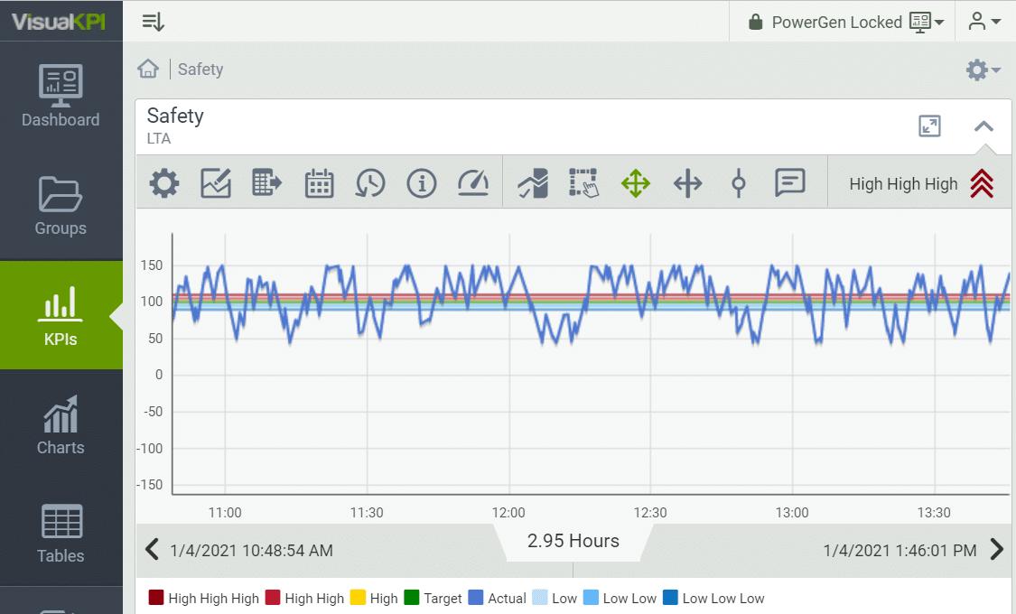 Visual KPI trend view