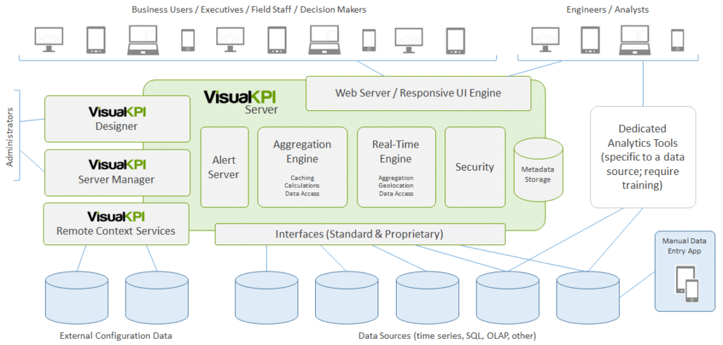 Visual KPI Product Architechture - Visual KPI Server Manager
