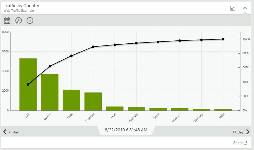 Visual KPI pareto chart